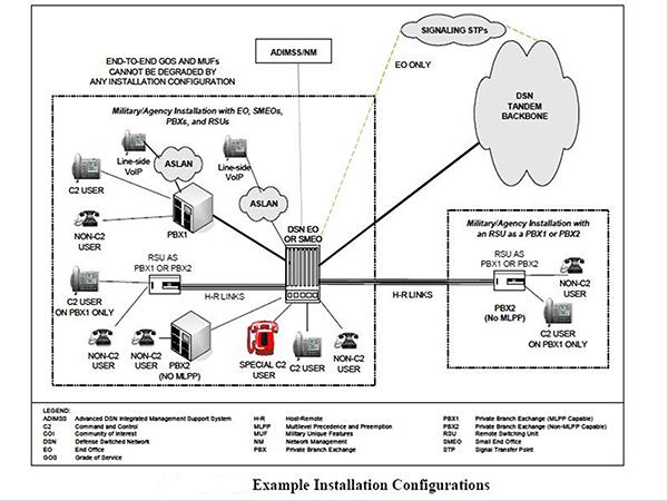 DISA | Connection Process Guide Appendices